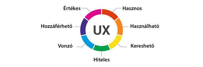 Az UX részei
