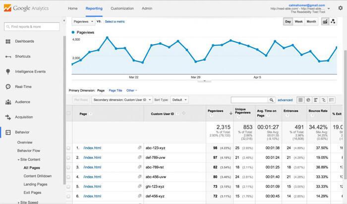 Látogatottság elemzés a Google Analytics -ben