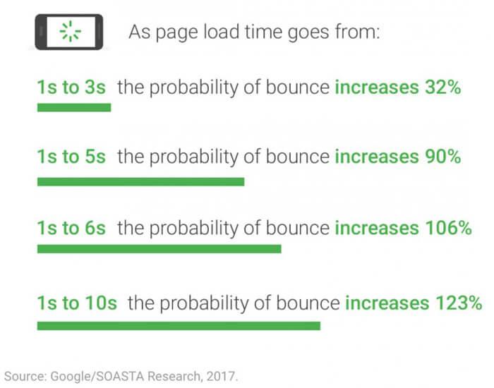 Weboldal betöltődési sebességének ellenőrzése