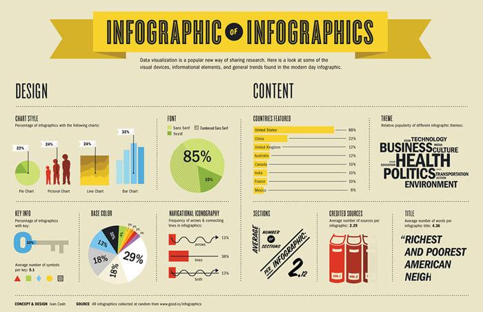 Infografika az infografikáról angol nyelven