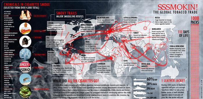 Cigaretta infografika angol nyelven