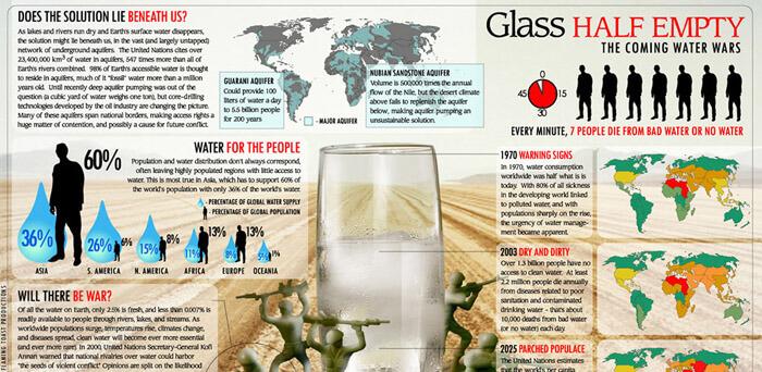 Víz infografika