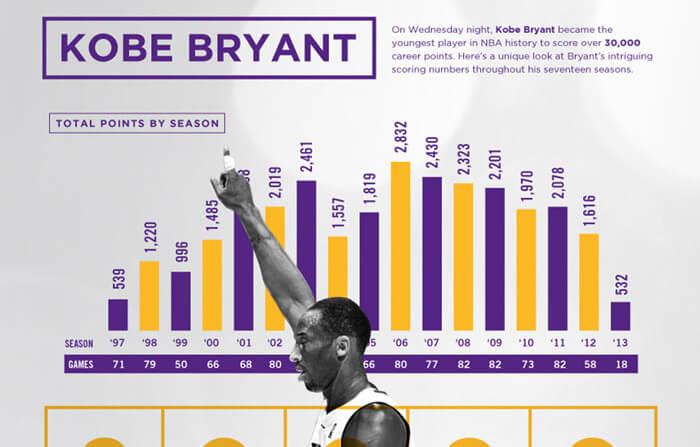 Kobe Bryant infografika