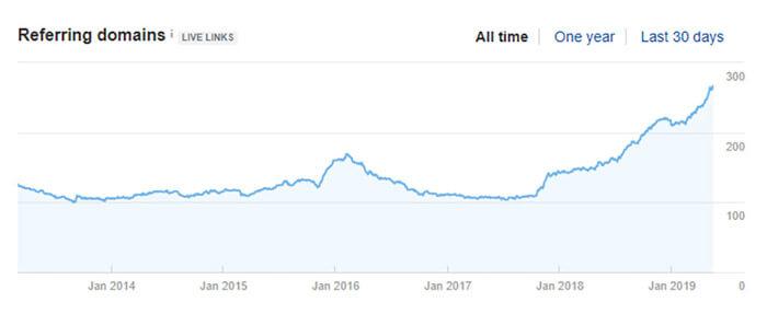 Online versenytárs visszamutató domain-jeinek megjelenítése
