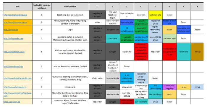 A versenytársak weboldalainak elemzése egy táblázatban