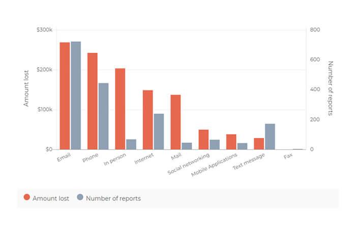 túlfizetéses átverés e-mail-ben terjed statisztika