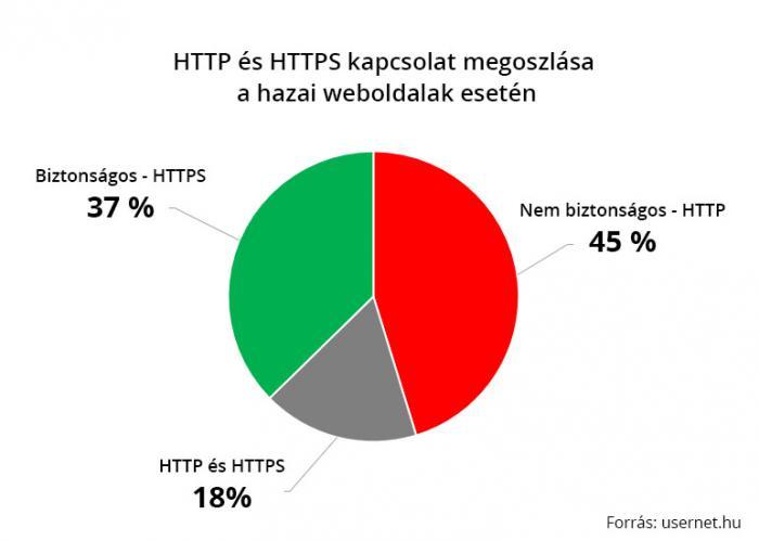HTTP és HTTPS kapcsolat megoszlása a hazai weboldalak esetén diagram