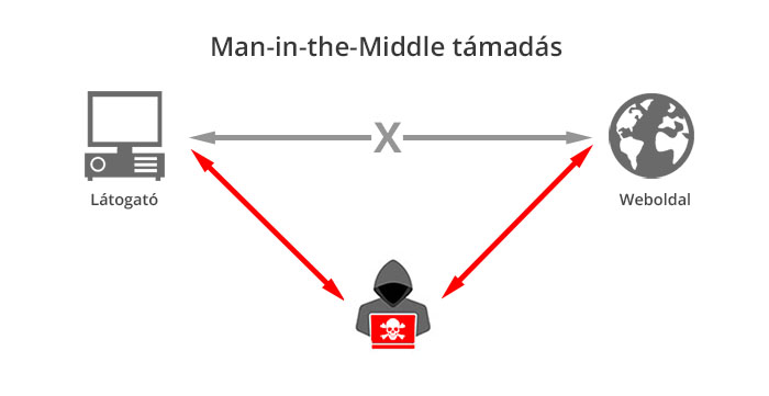 Man-in-the-middle támadás